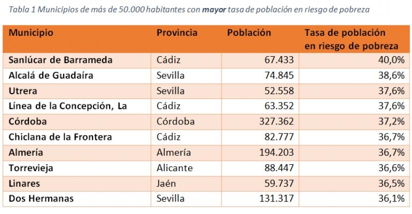 Alcalá, Utrera y Dos Hermanas, entre las más ciudades con mayor riesgo de pobreza